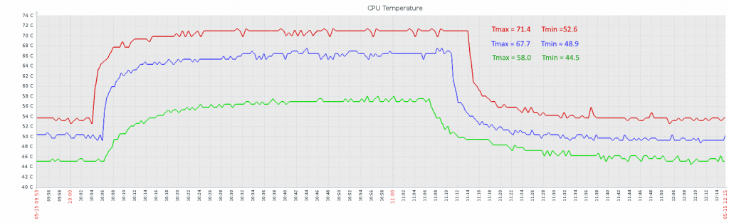 raspberry_pi_temperature_heatsink