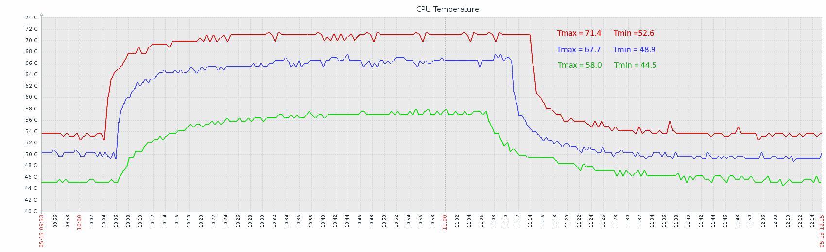 Raspberry pi best heatsink comparison benchmark